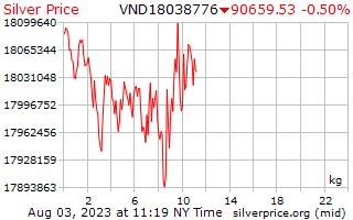 1 天銀價格每公斤在越南盾