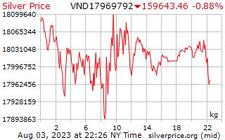 1 hari Perak harga sekilogram di Dongs Vietnam