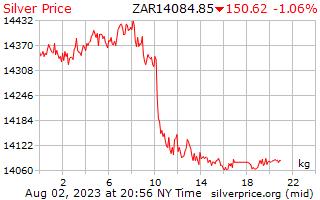 1 giorno in argento prezzo per chilogrammo in Rand sudafricano