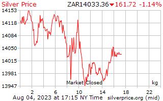 يوم 1 الفضة سعر الكيلوغرام في راند جنوب أفريقي