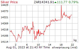 1 dia de prata preço por quilograma em Rand Sul-Africano