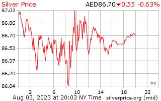 1 dag zilveren prijs per Ounce in Arabische Emiraten Dirham