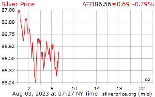 1 दिन चांदी के दाम प्रति औंस अरब अमीरात दिरहम में