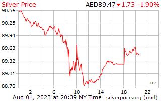 1 день серебро Цена за унцию в ОАЭ Дирхам