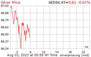 1 dia de prata preço por onça em Dirham dos Emirados Árabes Unidos