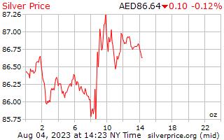 1 일은 아랍 에미레이트 디르함에 온스 당 가격