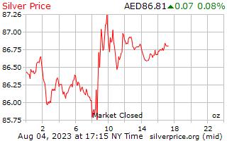 1 天銀價格每盎司在阿拉伯聯合大公國迪拉姆