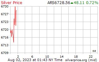 يوم 1 الفضة سعر الاونصة بالبيزو الأرجنتيني