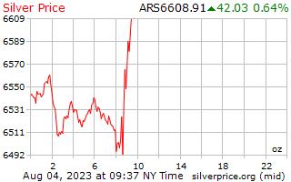 1 天銀價格每盎司在阿根廷比索