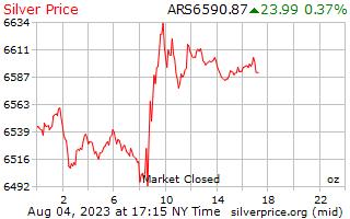 1 dia de prata preço por onça em Pesos argentinos