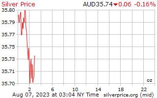 1 dia de prata preço por onça em dólares australianos