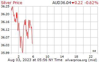 1 день серебро Цена за унцию в австралийских долларах
