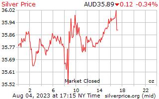 1 일은 호주 달러에서 온스 당 가격