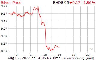 1 dag zilveren prijs per Ounce in Bahrein Dinar