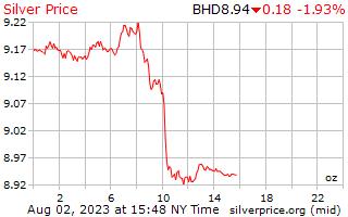 1 Day Silver Price per Ounce in Bahrain Dinar
