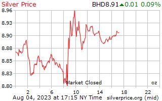 1 天銀價格每盎司在巴林第納爾