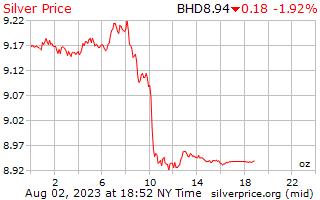 1 dia de prata preço por onça em Dinar do Bahrein