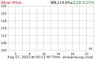 1 день серебро Цена за унцию в бразильских реалов