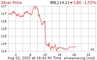 1 dag zilveren prijs per Ounce in Braziliaanse Reals