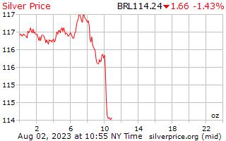 1 Day Silver Price per Ounce in Brazilian Reals