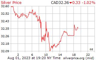 1 jour d'argent prix par once en Dollars canadiens