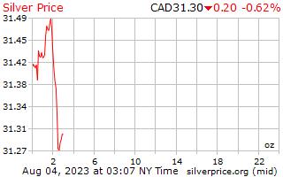 1 יום כסף מחיר לאונקיה בדולרים קנדיים