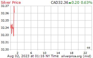 1 ngày bạc giá cho một Ounce trong đô la Canada