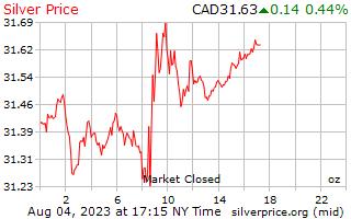 Precio por onza en dólares canadienses de plata de 1 día