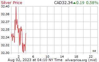 1 день серебро Цена за унцию в канадских долларах