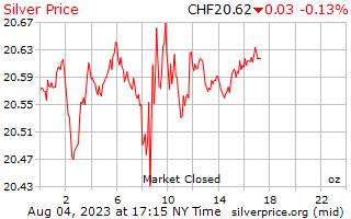 1 दिन चांदी के दाम प्रति औंस में स्विस स्विस फ़्रैंक