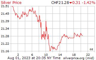 1 μέρα ασήμι τιμή ανά ουγγιά σε ελβετικά φράγκα Ελβετίας
