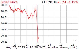 يوم 1 الفضة سعر أوقية (الاونصة) في فرنك سويسري