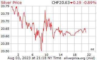 1 日シルバー スイス スイス フラン 1 オンス当たり価格