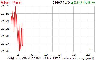 1 hari Perak harga per auns dalam Swiss Franc Switzerland