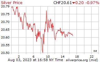 1 día de plata precio por onza en francos suizos