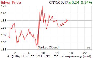 1 일은 중국 위안에서 온스 당 가격