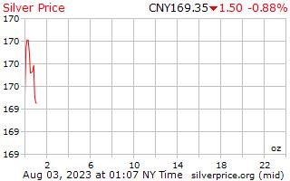 1 день серебро Цена за унцию в китайский юань