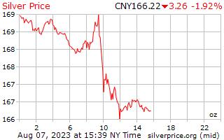 1 giorno in argento prezzo per oncia in Yuan cinese