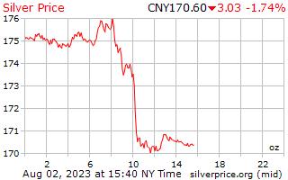 1 天銀每盎司人民幣價格