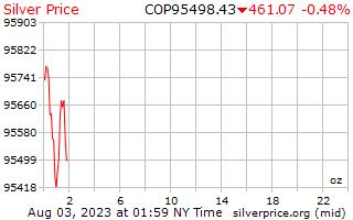 1 dag zilveren prijs per Ounce in Colombiaanse peso