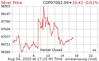 1 día de plata precio por onza en Pesos Colombianos