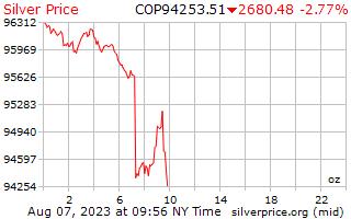 1 день серебро Цена за унцию в колумбийских песо