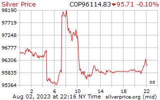 ราคาต่อออนซ์ในโคลัมเบีย Pesos เงิน 1 วัน