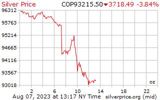 1 天銀價格每盎司在哥倫比亞比索