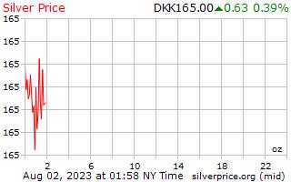 1 天銀價格每盎司在丹麥克朗