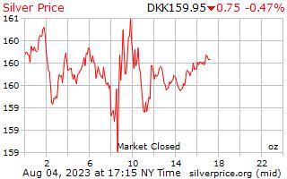 1 Day Silver Price per Ounce in Danish Krone