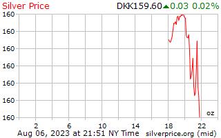 1 день серебро Цена за унцию в Датская крона