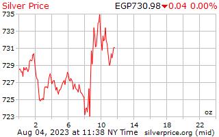 1 天银价格每盎司埃及镑