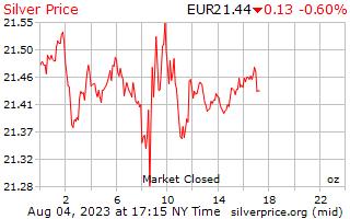 1 日銀の 1 オンス当たりユーロの価格