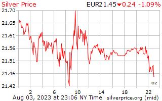 1 hari perak harga per ons di Euro Eropa